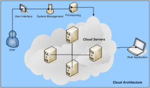 Custom Software Development Services,custom software development company IAAS Cloud