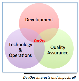 Custom Software Development Services,custom software development company Continuous DevOps Practice