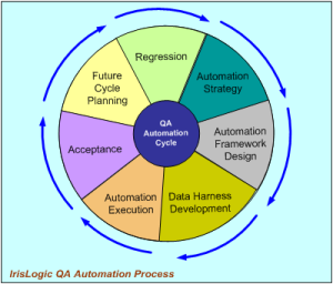 Custom Software Development Services,custom software development company Automation Testing