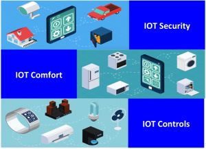 Custom Software Development Services,custom software development company Internet of Things (IoT)   Practice