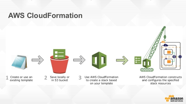 aws-cloudformation-IrisLogic