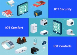 IoT Projects – Practical Lessons