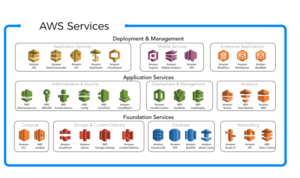AWS  – Roles of most popular cloud services