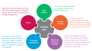 Distributed Agile Delivery Model