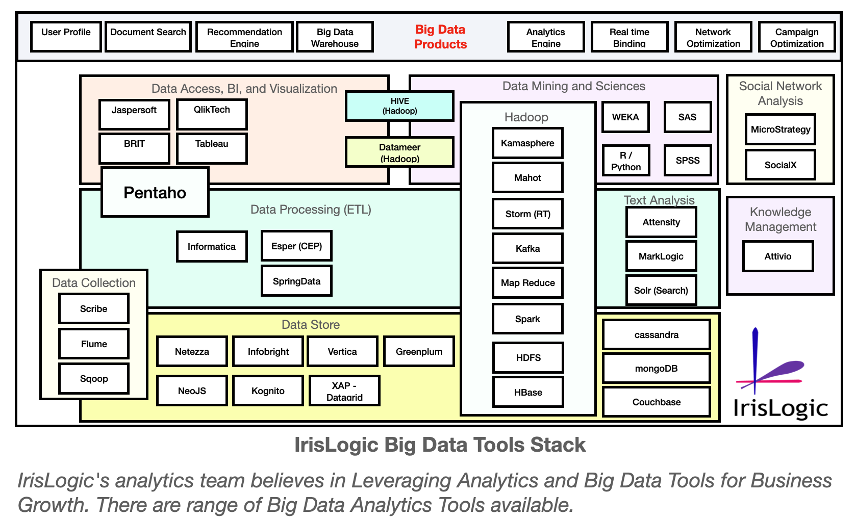 IrisLogic Big Data Tool Stack