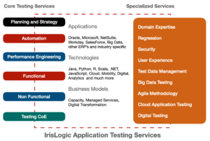 QA/Testing Automation – End to End Service